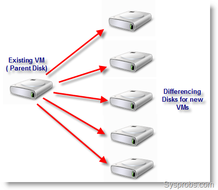 Clone Virtual Machine in Virtual PC 200