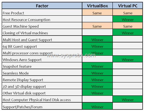 Virtual PC 2007 vs VirtualBox 3.2