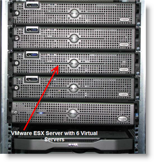 Server Virtualization in Data Center Shifting