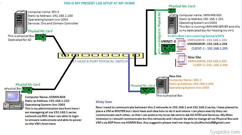server 2003 machine