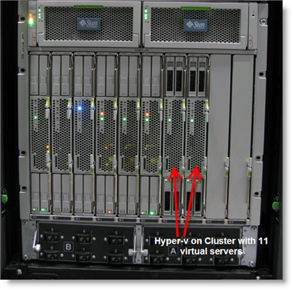 Disadvantages of Virtualization, server virtualization software