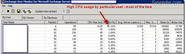 high cpu usage on exmon exchange 2007