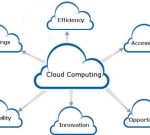 The Essentials to Know About Optimizing Private Cloud Computing