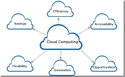 6 benefits of cloud computing