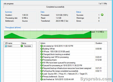 veeam backup time