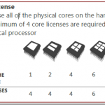 SQL Licensing, Simply Explained for Physical and Virtual Server