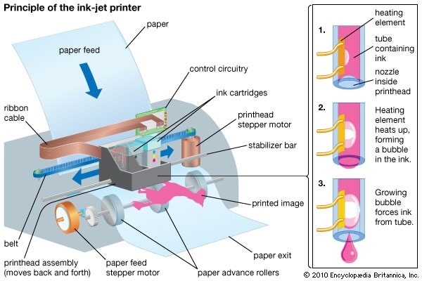 Inkjet vs Laser - how inkjet printer works