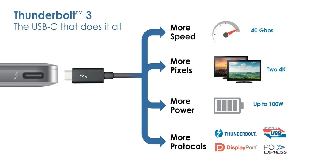 Features Of Thunderbolt