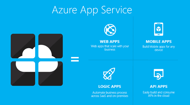 Azure App Download Source Codes