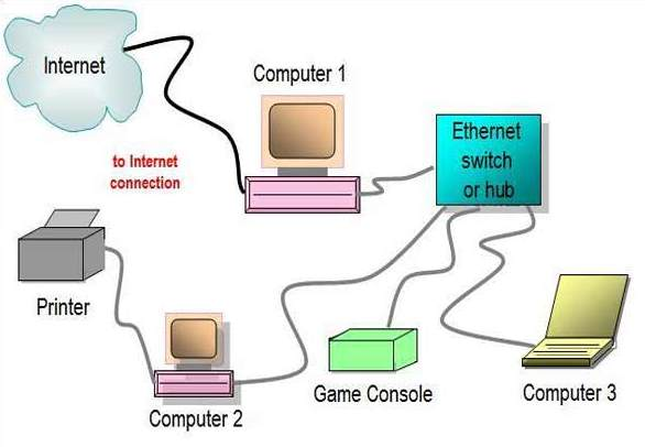 How Does An Ethernet Work