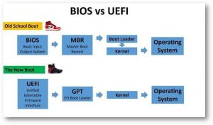Difference Between UEFI And BIOS